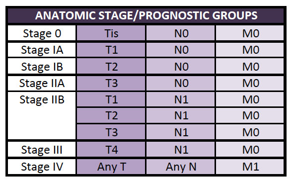 Staging | Australian Pancreatic Cancer Genome Initiative